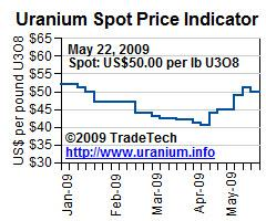 Uranium Spot Price 28 May 09.JPG