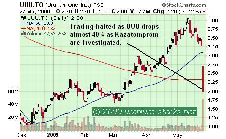 UUU chart 28 May 09.JPG