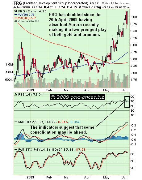 FRG Chart 05 jun 09.JPG