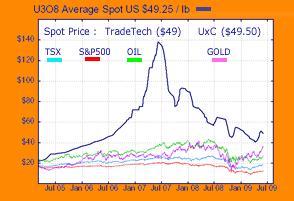 Spot uranium chart 10 June 09.JPG