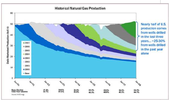 Historical Natural Gas Production.JPG