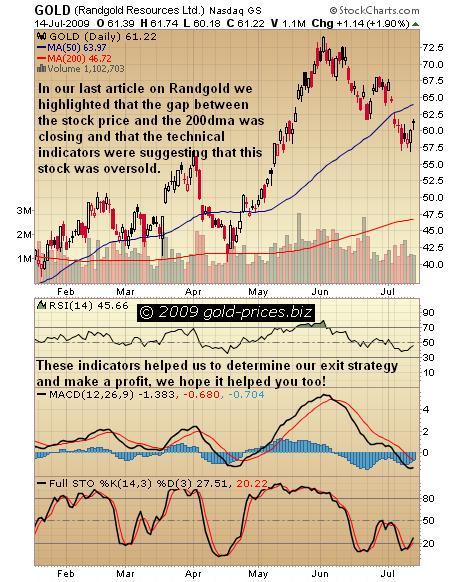 Randgold chart 15 July 2009.JPG