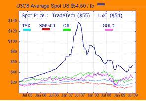 Uranium Chart 01 July 2009.JPG