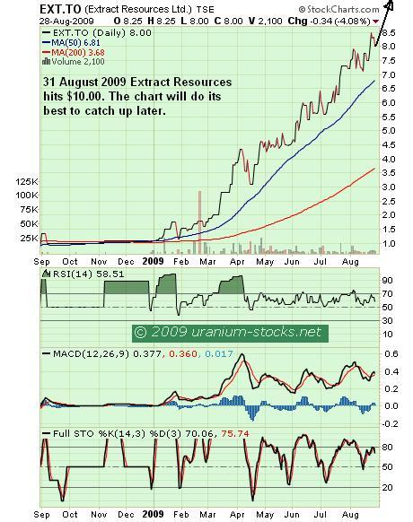 EXT Chart 31 August 2009.JPG