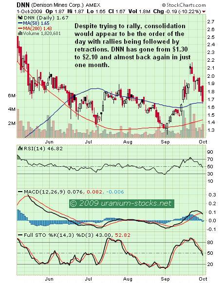 DNN Chart 02 Oct 09.JPG