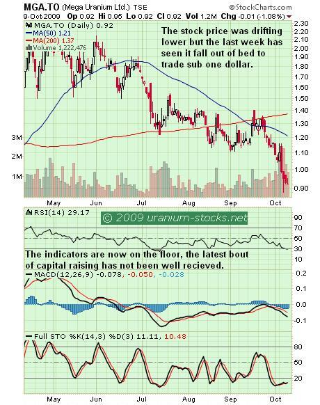 MGA Chart 10 Oct 09.JPG