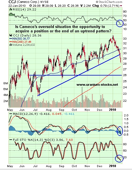 Cameco Corp: End of an Uptrend or Buying Opportunity?