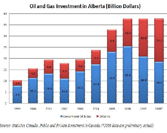 Oil and Gas Investment in Alberta.JPG