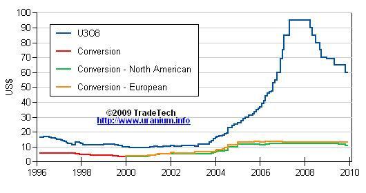 Longer term price for Uranium.JPG