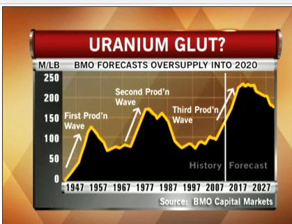 Uranium Glut 17 March 2010.JPG