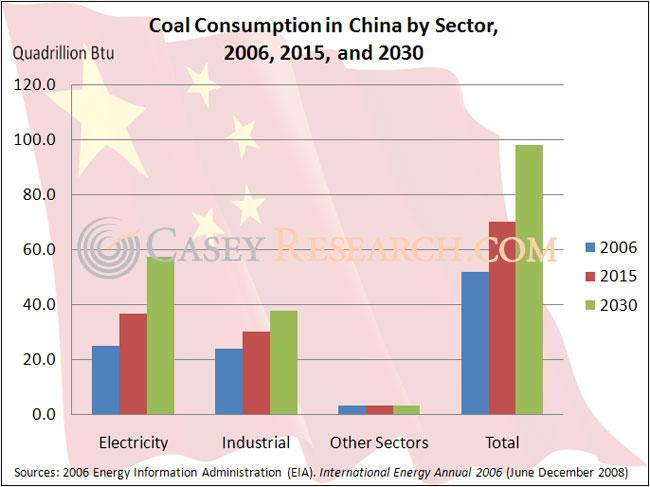 Coal Consumption in China by Sector.JPG