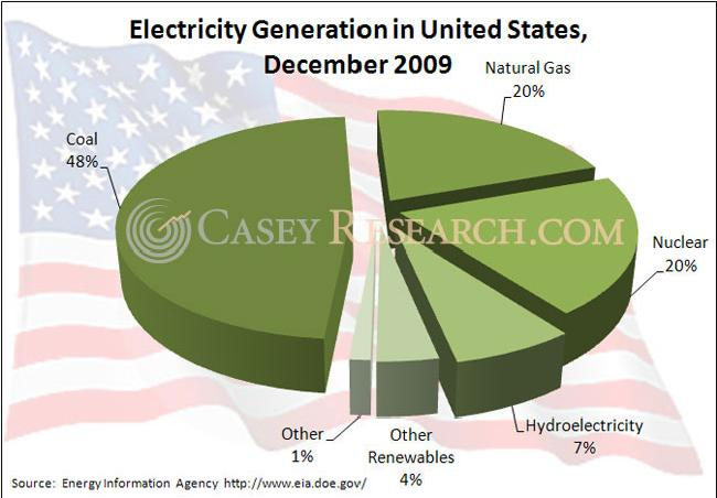 Electricity Generation in the United States 08 April 2010.JPG