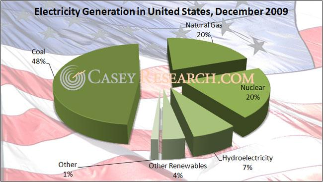 Electricity Generation in the United States, 14 April 2010.jpg