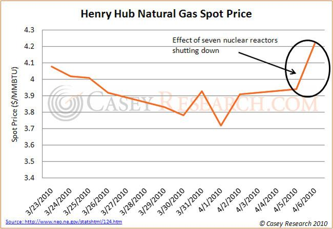 Henry Hub Natural Gas Spot price.jpg