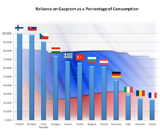 Reliance on Gazprom as a Percentage of Consumption 1.jpg