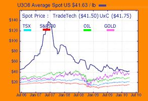 Uranium Spot Price 14 April 2010.jpg