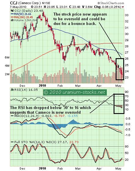 CCJ Chart 10 May 2010.jpg
