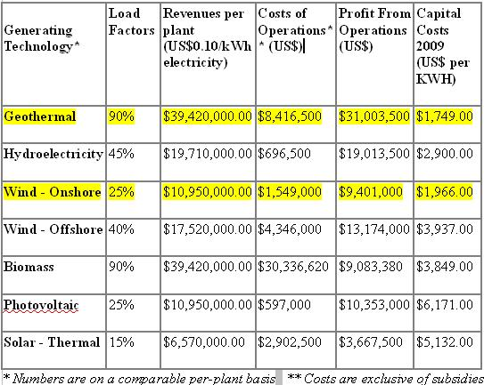 Costs per Plant Casey 26 May 2010.jpg