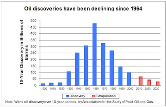 Oil discoveries have been declining since 1964.jpg