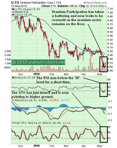 U Chart 13 May 2010.jpg