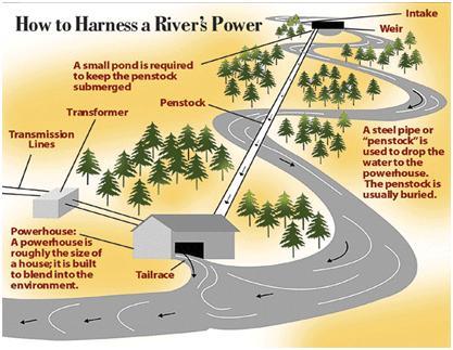 River Power 15 June 2010.jpg