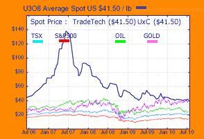 Uranium Chart 20 July 2010.jpg