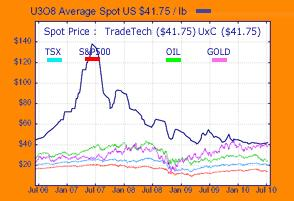 Uranium Spot Price Chart 11 July 2010.jpg