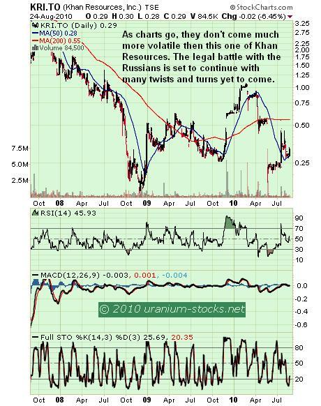 Khan Res Chart 25 August 2010.JPG