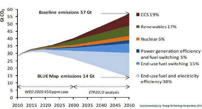 Baseline Emissions casey 02 sep 2010.JPG
