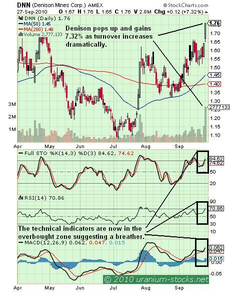 Denison Chart 28 Sep 2010.JPG
