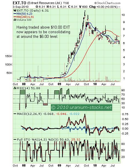 EXT Chart 07 sep 2010.JPG