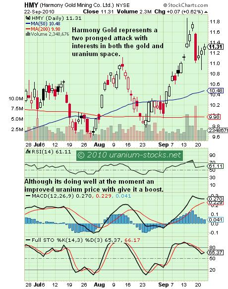 Harmony Gold Chart 23 Sep 2010.JPG