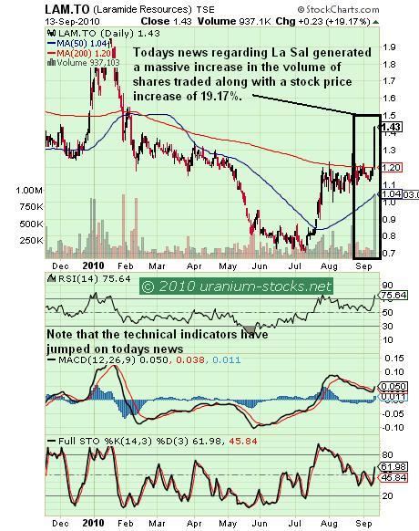 Laramide Chart 14 September 2010.JPG