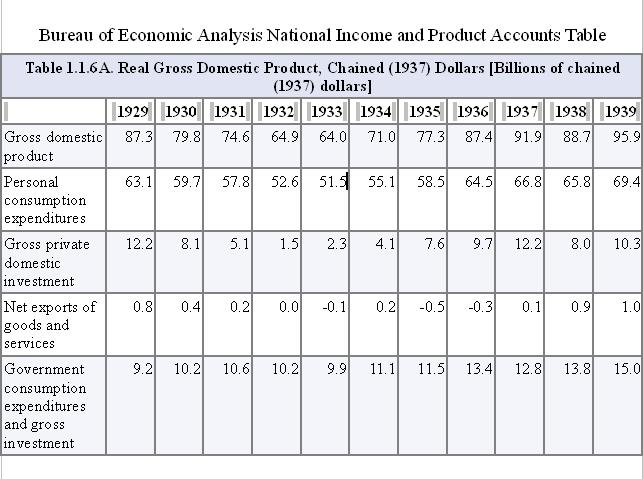 Bureau of Economic Analysis National Income and Product Accounts Table 23 Oct2010.JPG