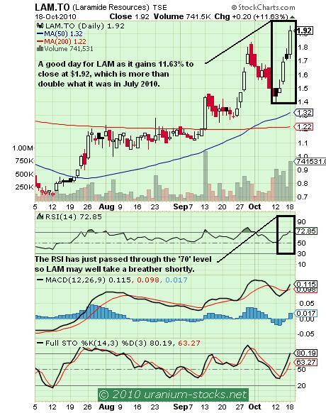 LAM Chart 19 October 2010.JPG