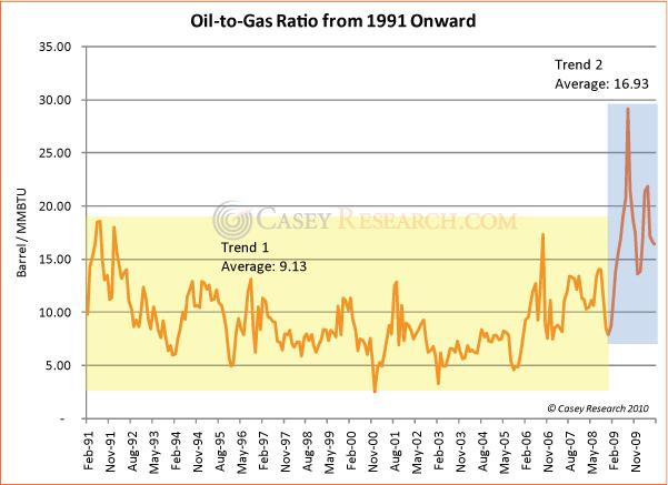 Oil to Gas Ratio 02 October 2010.JPG