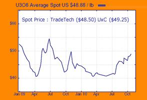 Uranium Spot Price Chart 26 October 2010.JPG