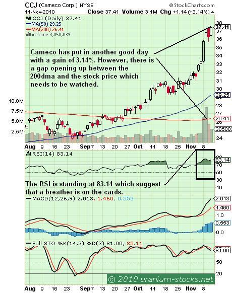 CCJ Chart 12 Nov 2010.JPG