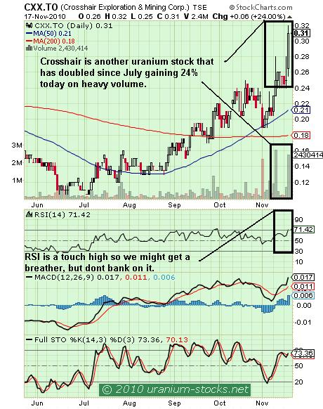 CXX Chart 18 Nov 2010.JPG