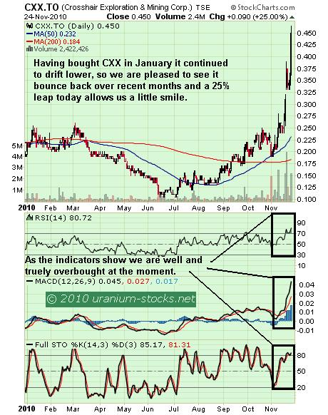 CXX Chart 25 Nov 2010.JPG