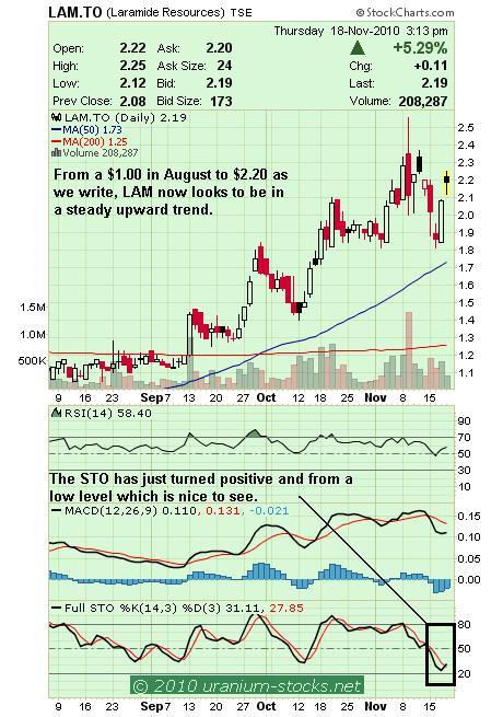 LAM Chart 19 Nov 2010.JPG