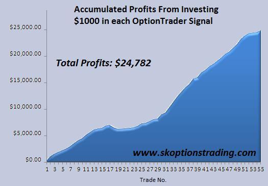 SK Chart 25 Nov 2010.JPG