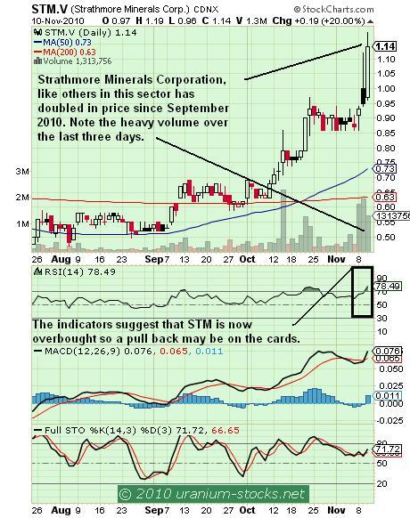 STM Chart 11 Nov 2010.JPG