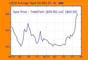 Uranium Chart 30 Nov 2010.JPG