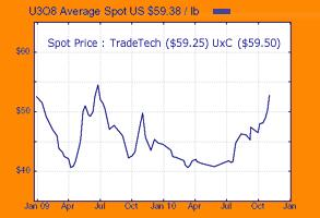 Uranium Spot chart 19 Nov 2010.JPG