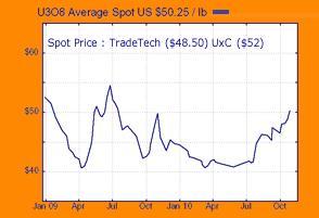 Uranium Spot price Chart 02 November 2010.JPG