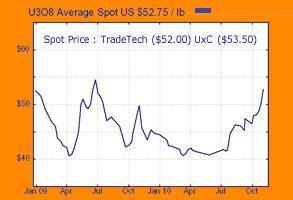Uranium Spot Price Chart 09 Nov 2010.JPG