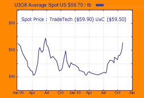 Uranium Spot Price Chart 26 Nov 2010.JPG