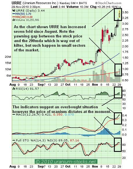URRE Chart 30 Nov 2010.JPG