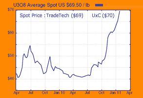Uran Chart 28 Jan 2011.JPG